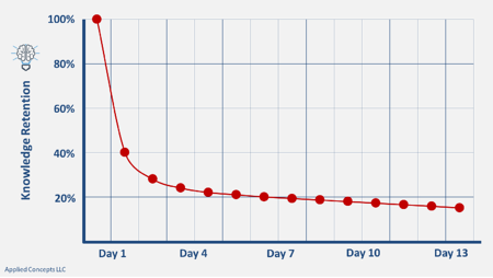 Forgetting Curve-1