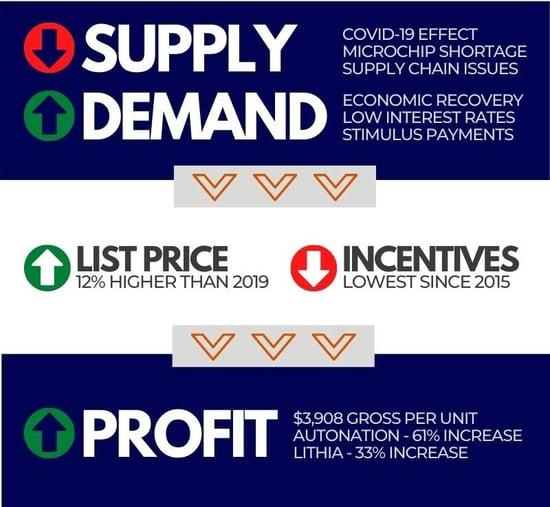Supply Demand Chart